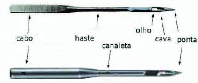 nome das partes da agulha